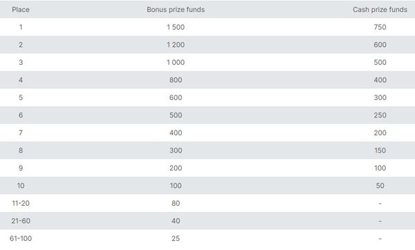 forex contest on demo accounts